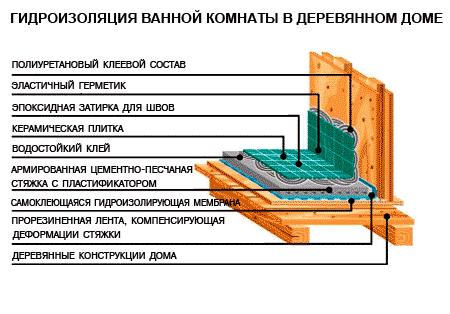 На фото гидроизоляция ванной в деревянном доме