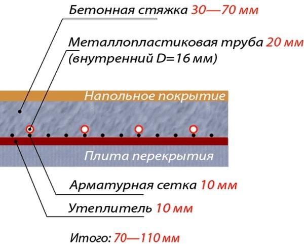 устройство теплого водяного пола