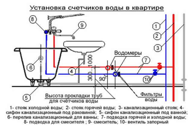 Порядок установки счетчиков воды своими руками