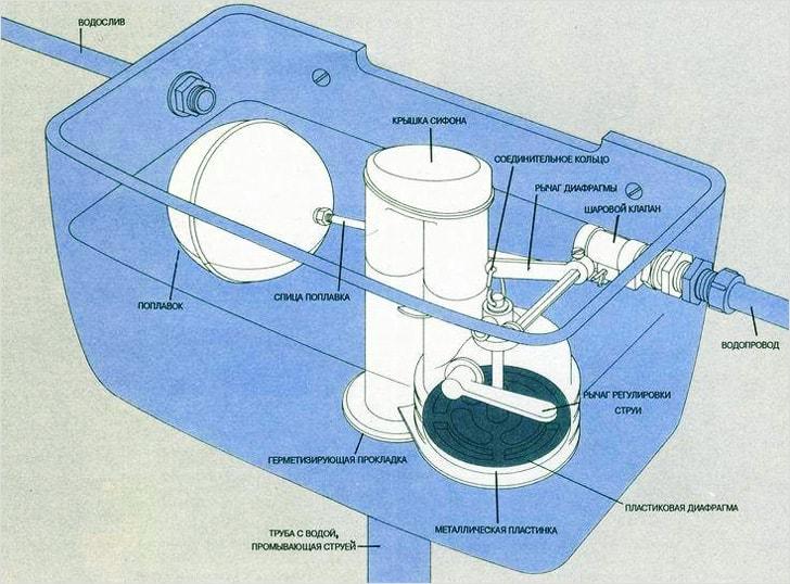 Устройство смывного бачка с нижней подводкой воды