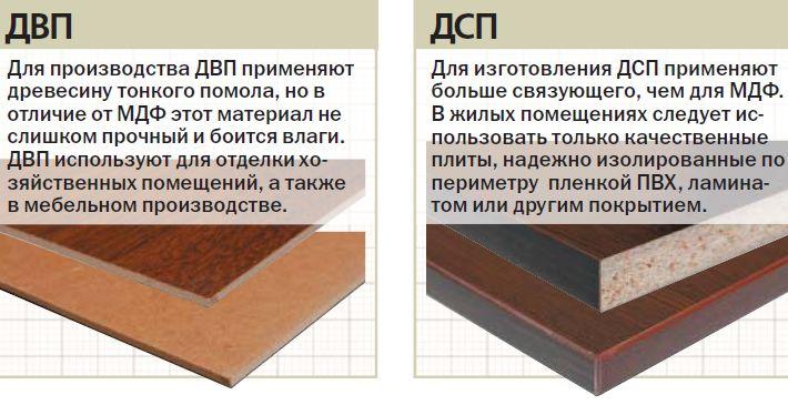 Виды и свойства древесных плит