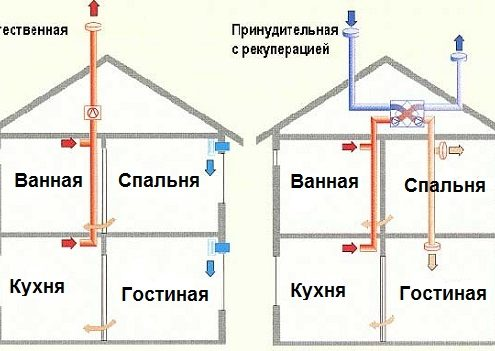 Правильная вентиляция в частном доме