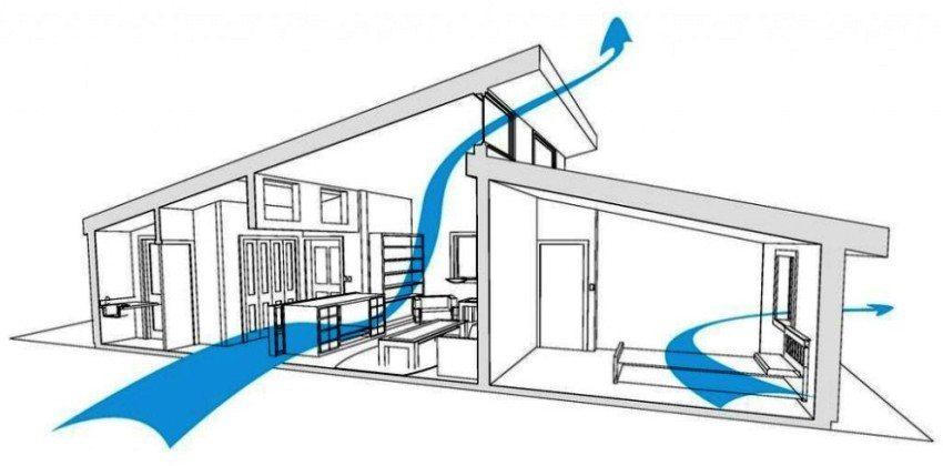 Стрелками обозначено направление движения воздуха внутри дома при естественной вентиляции