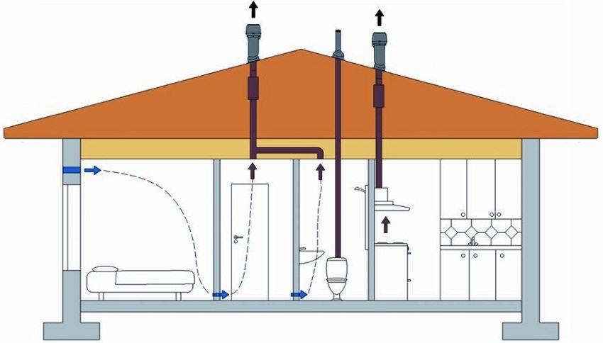 Схема движения потоков воздуха внутри помещения