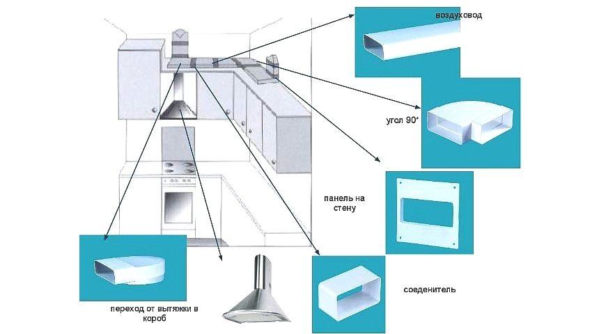 Элементы системы вентиляции на кухне